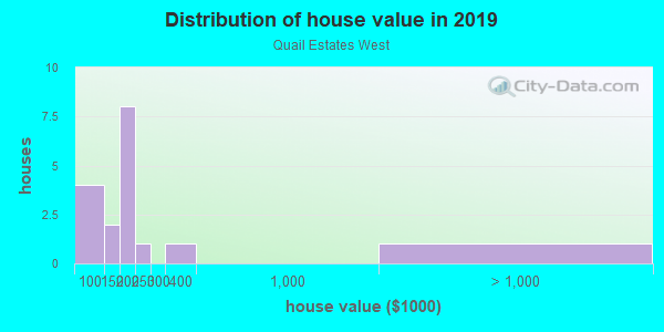 House/condo value distribution in Quail Estates West in Las Vegas, NV neighborhood, block, subdivision, or community