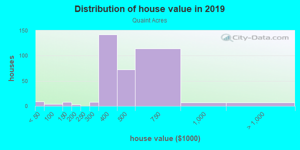House/condo value distribution in Quaint Acres in Silver Spring, MD neighborhood, block, subdivision, or community