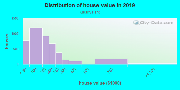 House/condo value distribution in Quarry Park in Cleveland, OH neighborhood, block, subdivision, or community