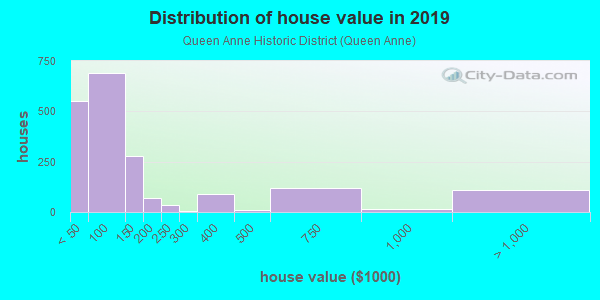 House/condo value distribution in Queen Anne Historic District in Reading, PA neighborhood, block, subdivision, or community