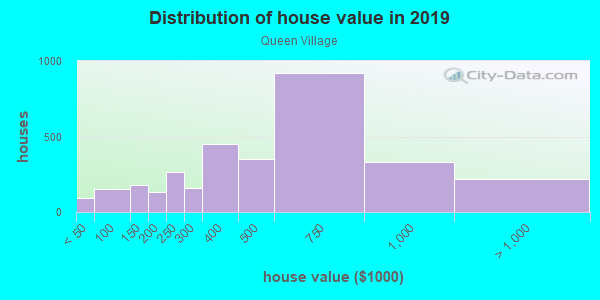 House/condo value distribution in Queen Village in Philadelphia, PA neighborhood, block, subdivision, or community