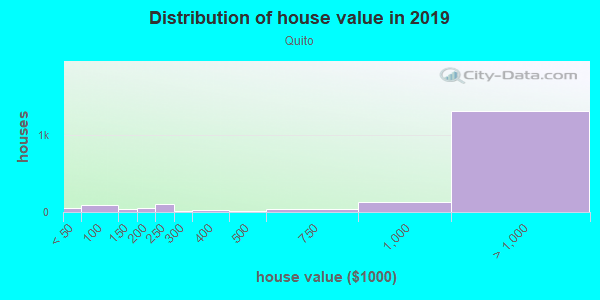 House/condo value distribution in Quito in Saratoga, CA neighborhood, block, subdivision, or community