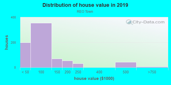 House/condo value distribution in REO Town in Lansing, MI neighborhood, block, subdivision, or community