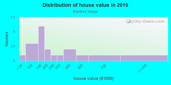 House/condo value distribution in Raintree Village in Clearwater, FL neighborhood, block, subdivision, or community
