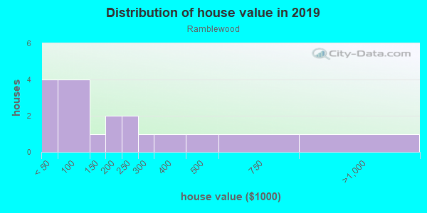 House/condo value distribution in Ramblewood in Pompano Beach, FL neighborhood, block, subdivision, or community