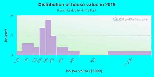 House/condo value distribution in Ranchita Mobile Home Park in Grand Junction, CO neighborhood, block, subdivision, or community