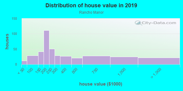House/condo value distribution in Rancho Manor in Las Vegas, NV neighborhood, block, subdivision, or community