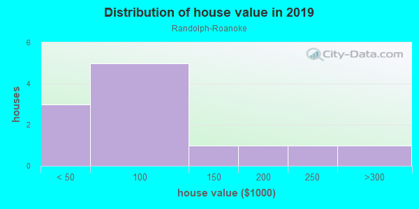 House/condo value distribution in Randolph-Roanoke in Peoria, IL neighborhood, block, subdivision, or community