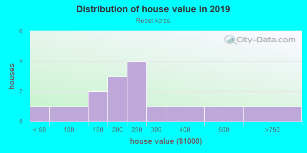 House/condo value distribution in Rebel Acres in Raleigh, NC neighborhood, block, subdivision, or community