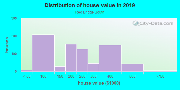 House/condo value distribution in Red Bridge South in Kansas City, MO neighborhood, block, subdivision, or community