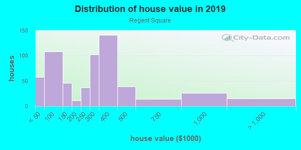 House/condo value distribution in Regent Square in Pittsburgh, PA neighborhood, block, subdivision, or community