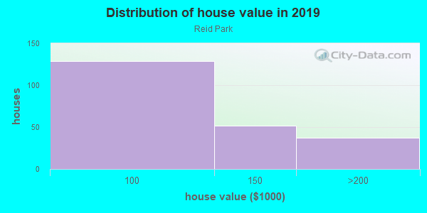 House/condo value distribution in Reid Park in Charlotte, NC neighborhood, block, subdivision, or community