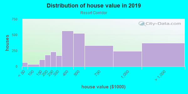 House/condo value distribution in Resort Corridor in Scottsdale, AZ neighborhood, block, subdivision, or community