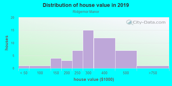 House/condo value distribution in Ridgemor Manor in Westminster, CO neighborhood, block, subdivision, or community