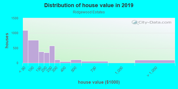 House/condo value distribution in Ridgewood Estates in Ferndale, MI neighborhood, block, subdivision, or community
