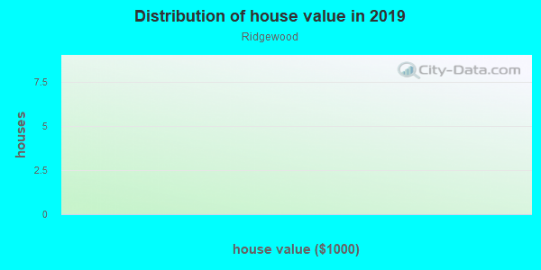 House/condo value distribution in Ridgewood in Springfield, MA neighborhood, block, subdivision, or community