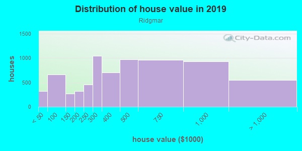 House/condo value distribution in Ridgmar in Fort Worth, TX neighborhood, block, subdivision, or community