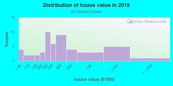 House/condo value distribution in Rio Grande Estates in Albuquerque, NM neighborhood, block, subdivision, or community