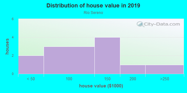 House/condo value distribution in Rio Sereno in San Luis, AZ neighborhood, block, subdivision, or community