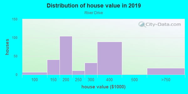 House/condo value distribution in River Drive in Fargo, ND neighborhood, block, subdivision, or community