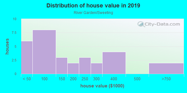 House/condo value distribution in River Garden/Sweeting in Fort Lauderdale, FL neighborhood, block, subdivision, or community