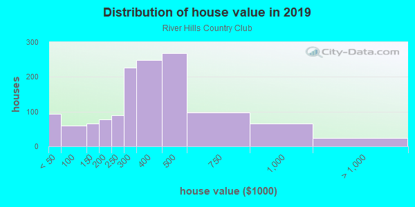 House/condo value distribution in River Hills Country Club in Valrico, FL neighborhood, block, subdivision, or community