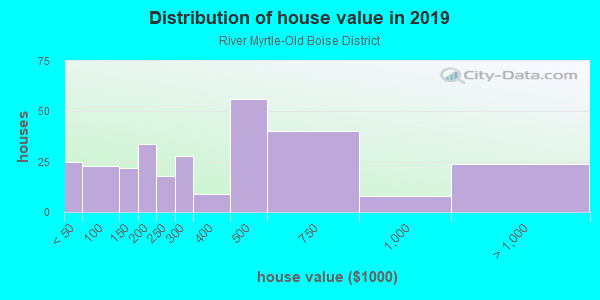 House/condo value distribution in River Myrtle-Old Boise District in Boise, ID neighborhood, block, subdivision, or community