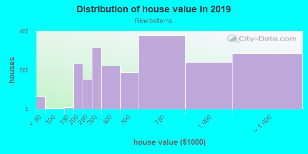 House/condo value distribution in Riverbottoms in Provo, UT neighborhood, block, subdivision, or community