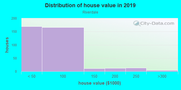 House/condo value distribution in Riverdale in Dayton, OH neighborhood, block, subdivision, or community