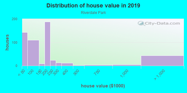 House/condo value distribution in Riverdale Park in Modesto, CA neighborhood, block, subdivision, or community