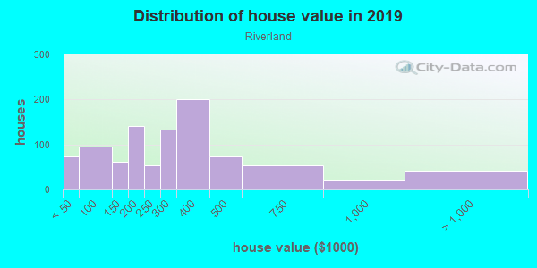 House/condo value distribution in Riverland in Fort Lauderdale, FL neighborhood, block, subdivision, or community