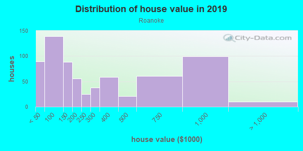 House/condo value distribution in Roanoke in Kansas City, MO neighborhood, block, subdivision, or community