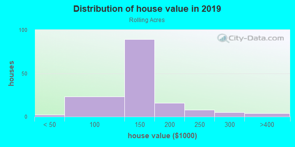 House/condo value distribution in Rolling Acres in Peoria, IL neighborhood, block, subdivision, or community