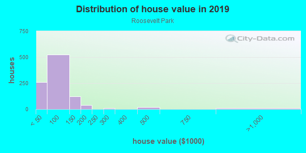 House/condo value distribution in Roosevelt Park in Grand Rapids, MI neighborhood, block, subdivision, or community