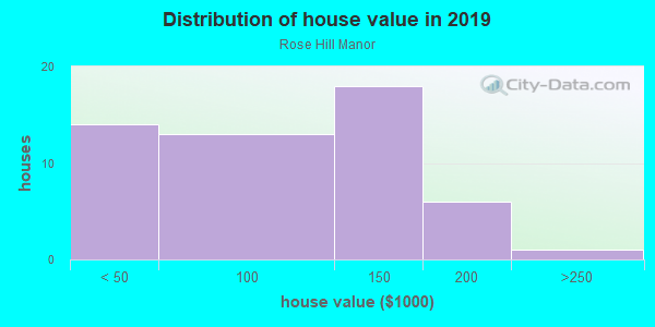 House/condo value distribution in Rose Hill Manor in Des Moines, IA neighborhood, block, subdivision, or community