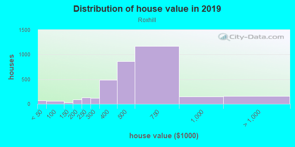 House/condo value distribution in Roxhill in Seattle, WA neighborhood, block, subdivision, or community