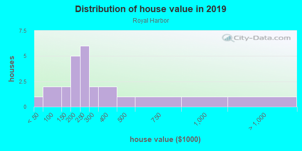 House/condo value distribution in Royal Harbor in Tavares, FL neighborhood, block, subdivision, or community