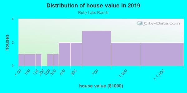 House/condo value distribution in Ruby Lake Ranch in Orlando, FL neighborhood, block, subdivision, or community