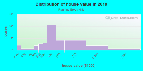 House/condo value distribution in Running Brook Hills in Pompano Beach, FL neighborhood, block, subdivision, or community