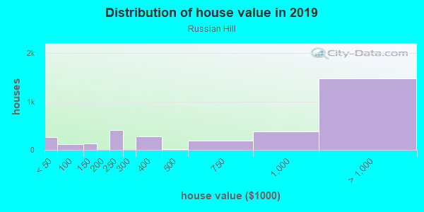 House/condo value distribution in Russian Hill in San Francisco, CA neighborhood, block, subdivision, or community