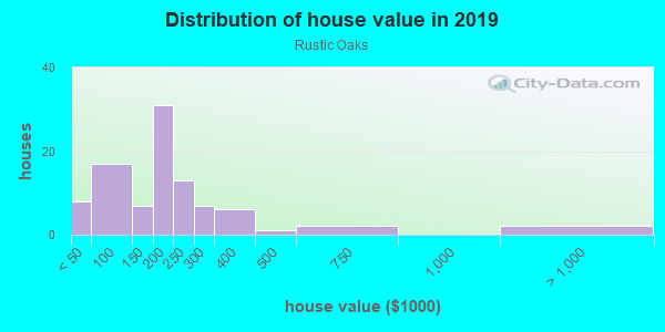 House/condo value distribution in Rustic Oaks in Palm Harbor, FL neighborhood, block, subdivision, or community