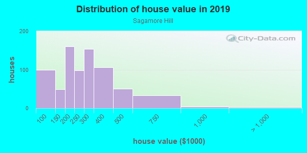 House/condo value distribution in Sagamore Hill in Lynn, MA neighborhood, block, subdivision, or community