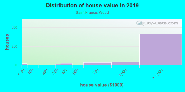 House/condo value distribution in Saint Francis Wood in San Francisco, CA neighborhood, block, subdivision, or community