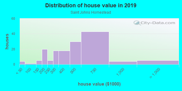 House/condo value distribution in Saint Johns Homestead in Vancouver, WA neighborhood, block, subdivision, or community