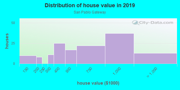 House/condo value distribution in San Pablo Gateway in Oakland, CA neighborhood, block, subdivision, or community