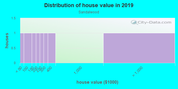 House/condo value distribution in Sandalwood in Naples, FL neighborhood, block, subdivision, or community