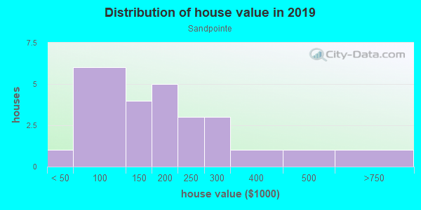 House/condo value distribution in Sandpointe in Yuma, AZ neighborhood, block, subdivision, or community