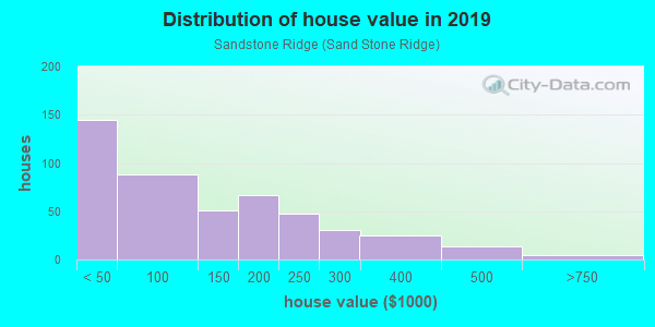 House/condo value distribution in Sandstone Ridge in Berea, OH neighborhood, block, subdivision, or community