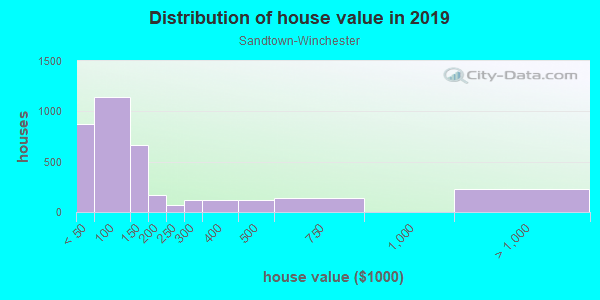 House/condo value distribution in Sandtown-Winchester in Baltimore, MD neighborhood, block, subdivision, or community