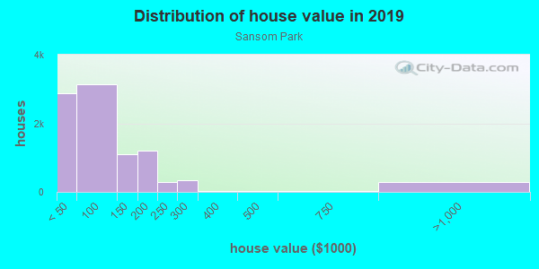 House/condo value distribution in Sansom Park in Fort Worth, TX neighborhood, block, subdivision, or community